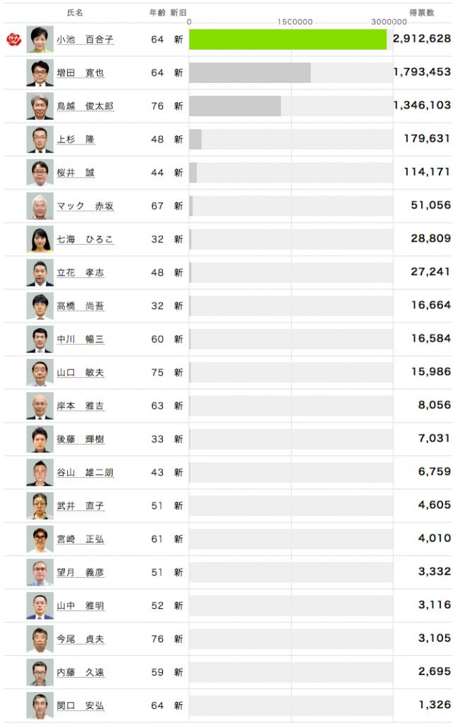 選挙結果(asahi.comより)